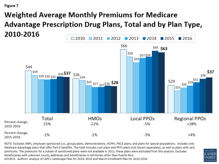 Figure 7: Weighted Average Monthly Premiums for Medicare Advantage Prescription Drug Plans, Total and by Plan Type, 2010-2016