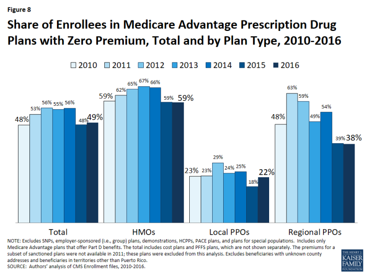 Figure 8: Share of Enrollees in Medicare Advantage Prescription Drug Plans with Zero Premium, Total and by Plan Type, 2010-2016