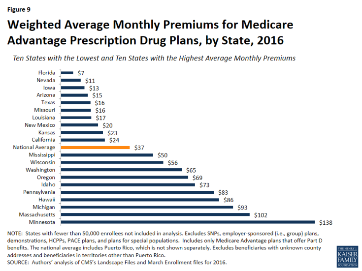 Figure 9: Weighted Average Monthly Premiums for Medicare Advantage Prescription Drug Plans, by State, 2016