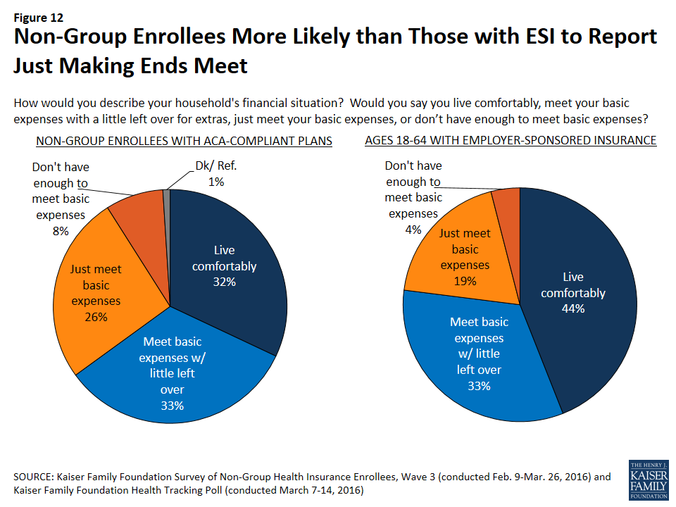 Survey of Non-Group Health Insurance Enrollees, Wave 3 ...