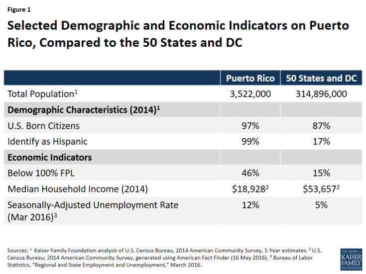 Figure 1: Selected Demographic and Economic Indicators on Puerto Rico, Compared to the 50 States and DC