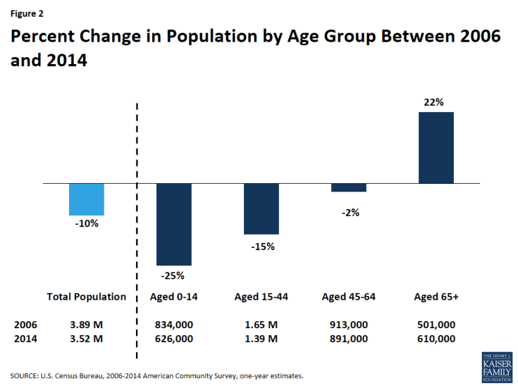 Figure 2: Percent Change in Population by Age Group Between 2006 and 2014