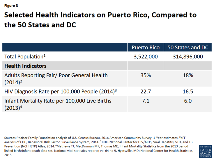 Figure 3: Selected Health Indicators on Puerto Rico, Compared to the 50 States and DC