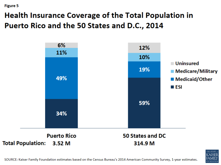 Figure 5: Health Insurance Coverage of the Total Population in Puerto Rico and the 50 States and D.C., 2014