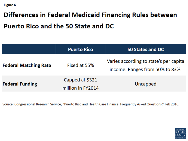 Figure 6: Differences in Federal Medicaid Financing Rules between Puerto Rico and the 50 State and DC