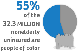 55% of 32.3 million nonelderly uninsured are people of color
