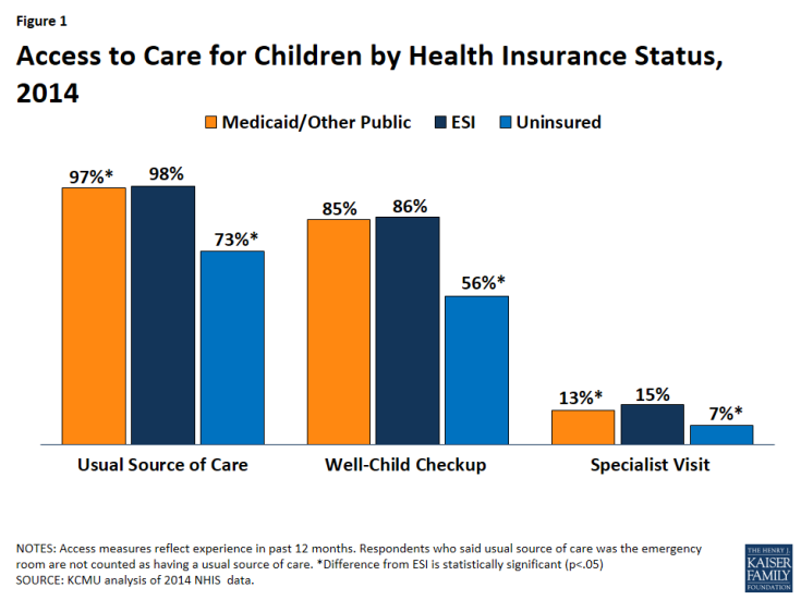 Figure 1: Access to Care for Children by Health Insurance Status, 2014