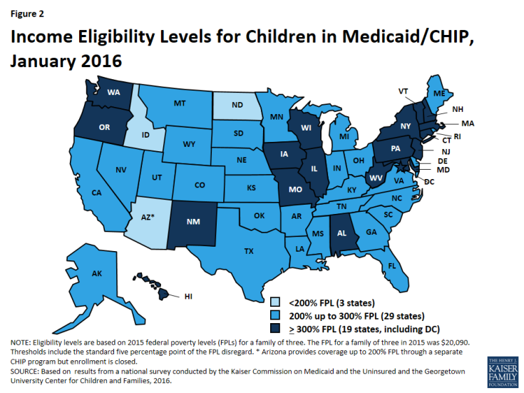 Figure 2: Income Eligibility Levels for Children in Medicaid/CHIP, January 2016