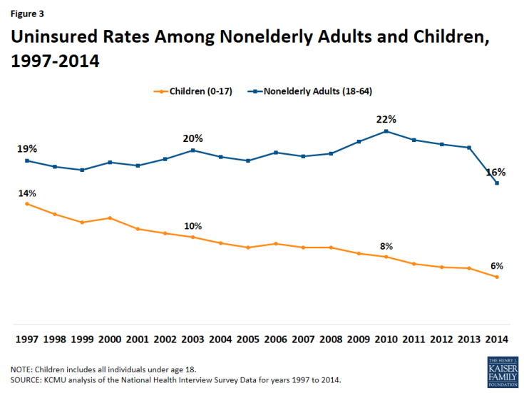 Figure 3: Uninsured Rates Among Nonelderly Adults and Children, 1997-2014