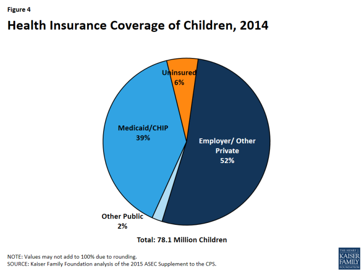 Figure 4: Health Insurance Coverage of Children, 2014