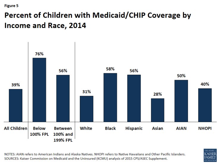 Figure 5: Percent of Children with Medicaid/CHIP Coverage by Income and Race, 2014
