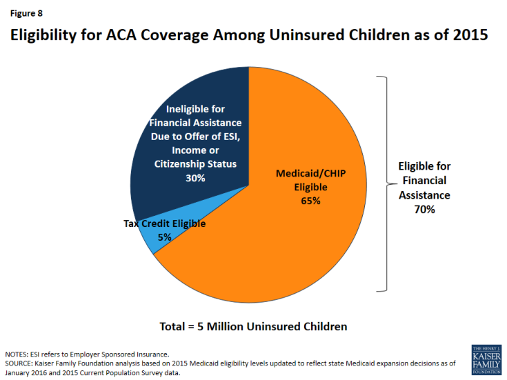 Figure 8: Eligibility for ACA Coverage Among Uninsured Children as of 2015