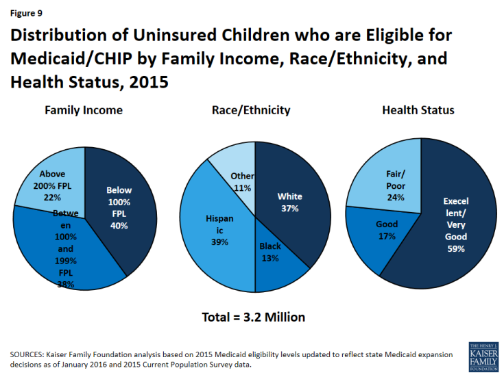 Figure 9: Distribution of Uninsured Children who are Eligible for Medicaid/CHIP by Family Income, Race/Ethnicity, and Health Status, 2015