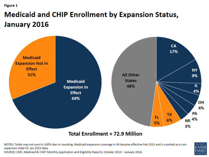 Figure 1: Medicaid and CHIP Enrollment by Expansion Status, January 2016