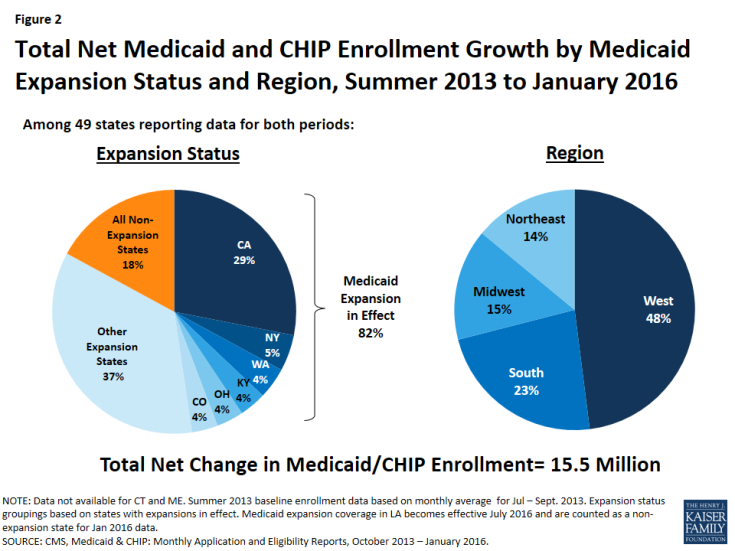 Figure 2: Total Net Medicaid and CHIP Enrollment Growth by Medicaid Expansion Status and Region, Summer 2013 to January 2016