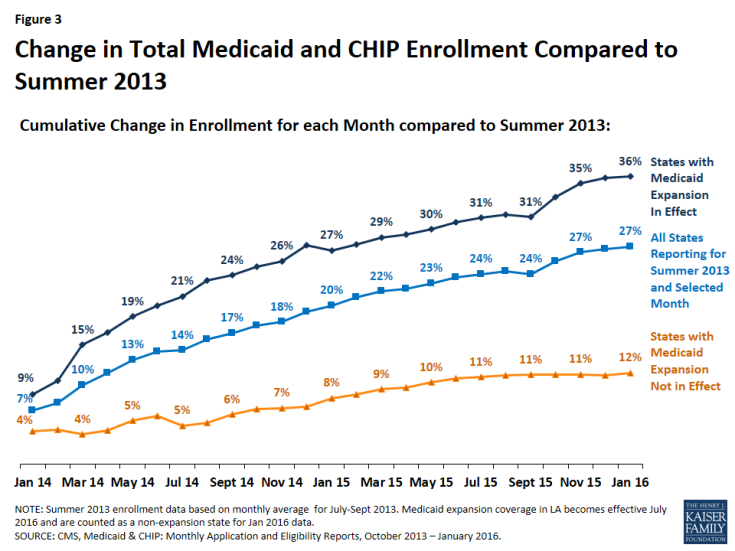 Figure 3: Change in Total Medicaid and CHIP Enrollment Compared to Summer 2013