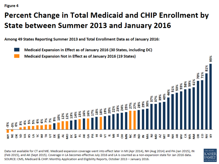 Figure 4: Percent Change in Total Medicaid and CHIP Enrollment by State between Summer 2013 and January 2016