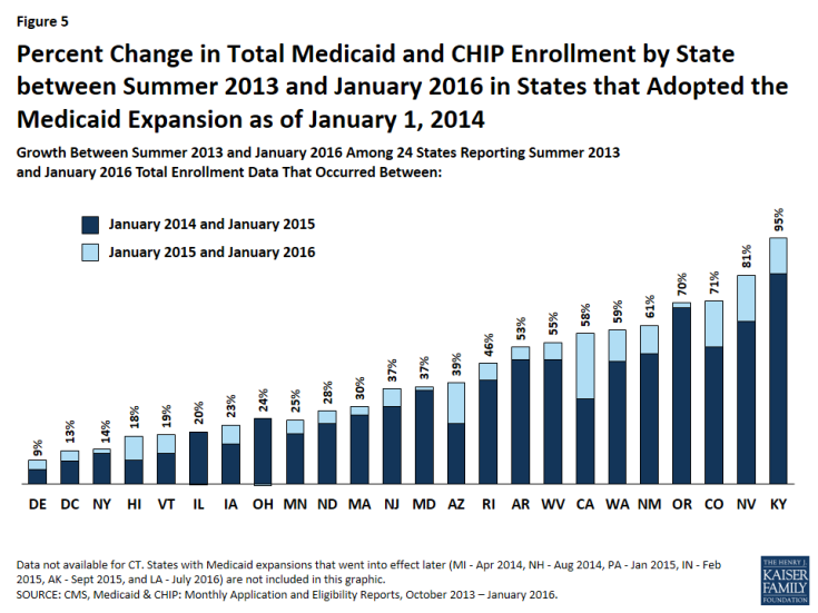 Figure 5: Percent Change in Total Medicaid and CHIP Enrollment by State between Summer 2013 and January 2016 in States that Adopted the Medicaid Expansion as of January 1, 2014