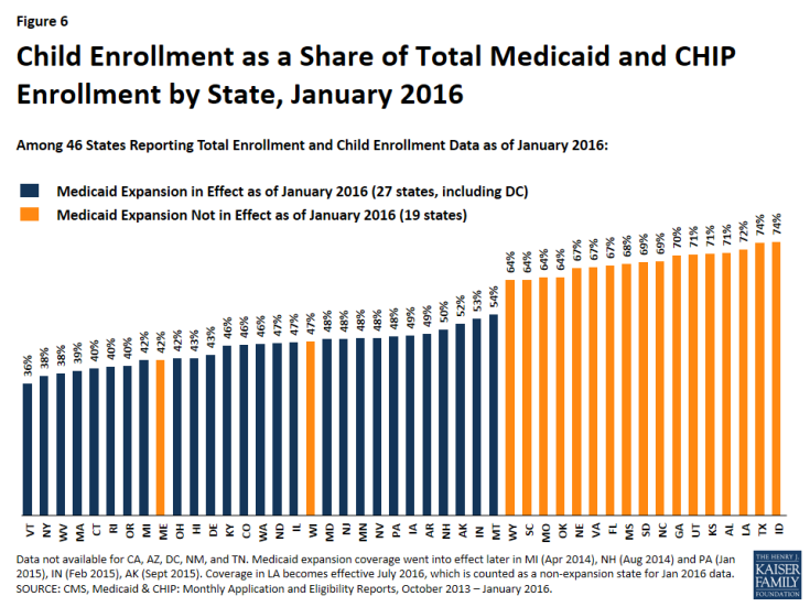 Figure 6: Child Enrollment as a Share of Total Medicaid and CHIP Enrollment by State, January 2016