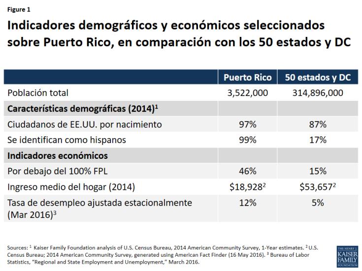 Figure 1: Indicadores demográficos y económicos seleccionados sobre Puerto Rico, en comparación con los 50 estados y DC