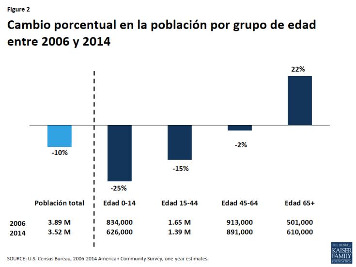Figure 2: Cambio porcentual en la población por grupo de edad entre 2006 y 2014