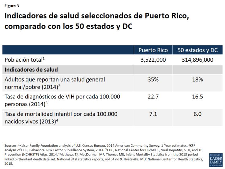 Figure 3: Indicadores de salud seleccionados de Puerto Rico, comparado con los 50 estados y DC