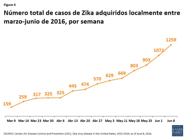 Figure 4: Número total de casos de Zika adquiridos localmente entre marzo-junio de 2016, por semana