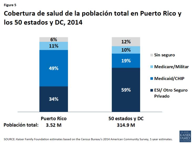 Figure 5: Cobertura de salud de la población total en Puerto Rico y los 50 estados y DC, 2014