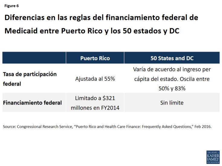 Figure 6: Diferencias en las reglas del financiamiento federal de Medicaid entre Puerto Rico y los 50 estados y DC