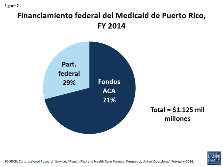 Figure 7: Financiamiento federal del Medicaid de Puerto Rico, FY 2014