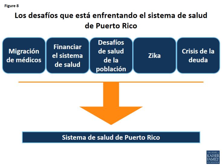 Figure 8: Los desafíos que está enfrentando el sistema de salud de Puerto Rico