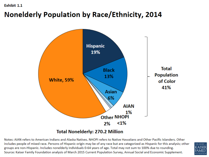 Exhibit 1.1 - Nonelderly Population by Race/Ethnicity, 2014