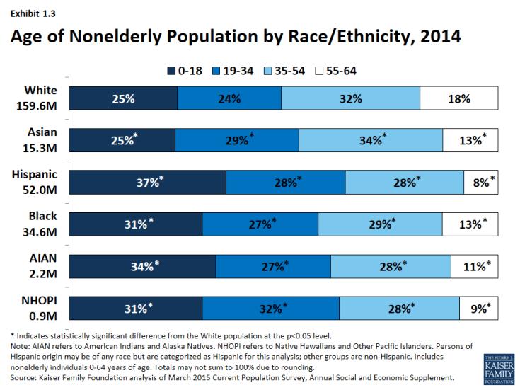 Exhibit 1.3 - Age of Nonelderly Population by Race/Ethnicity, 2014