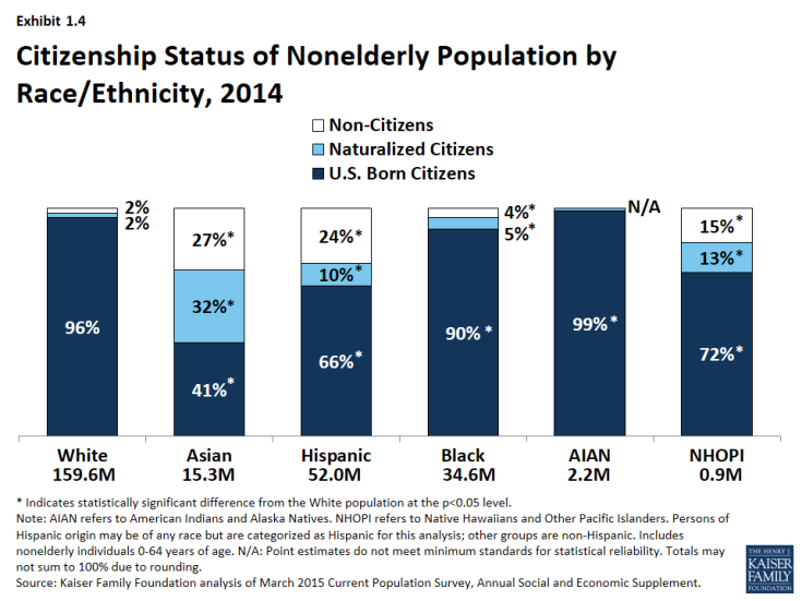 Exhibit 1.4 - Citizenship Status of Nonelderly Population by Race/Ethnicity, 2014