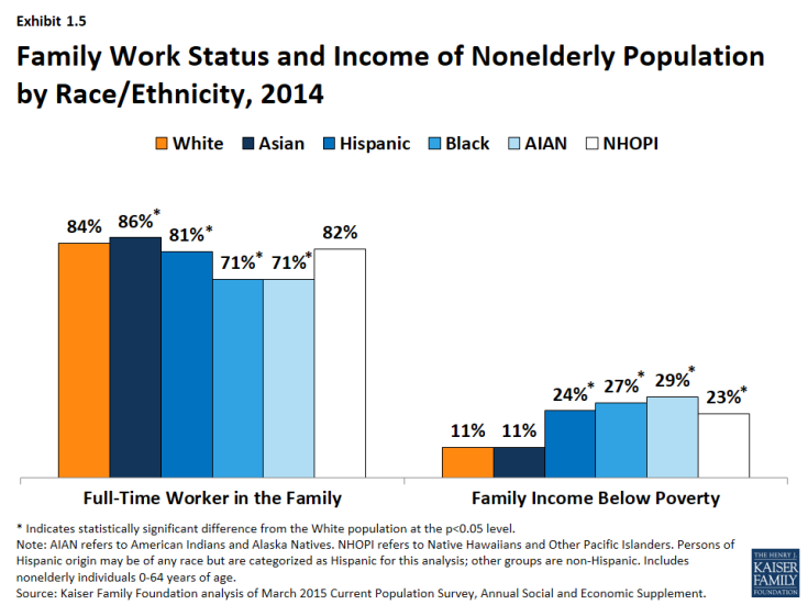 Exhibit 1.5 - Family Work Status and Income of Nonelderly Population by Race/Ethnicity, 2014