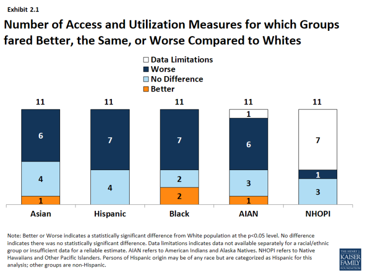 Exhibit 2.1: Number of Access and Utilization Measures for which Groups fared Better, the Same, or Worse Compared to Whites