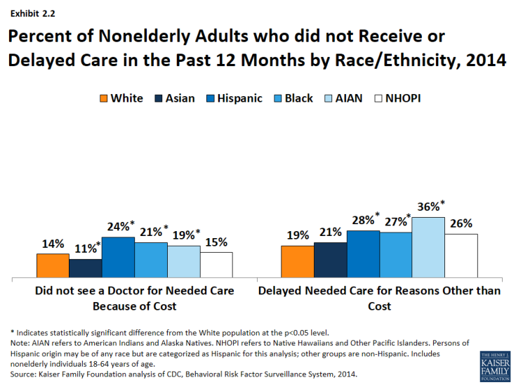 Exhibit 2.2: Percent of Nonelderly Adults who did not Receive or Delayed Care in the Past 12 Months by Race/Ethnicity, 2014