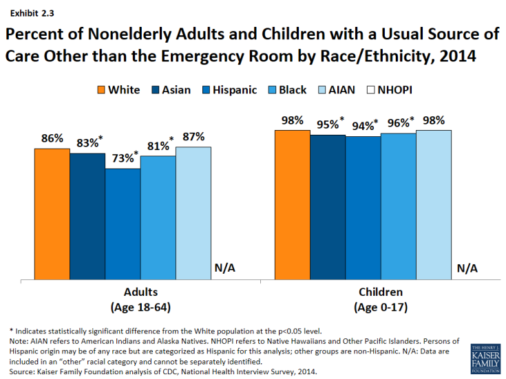 Exhibit 2.3 - Percent of Nonelderly Adults and Children with a Usual Source of Care Other than the Emergency Room by Race/Ethnicity, 2014