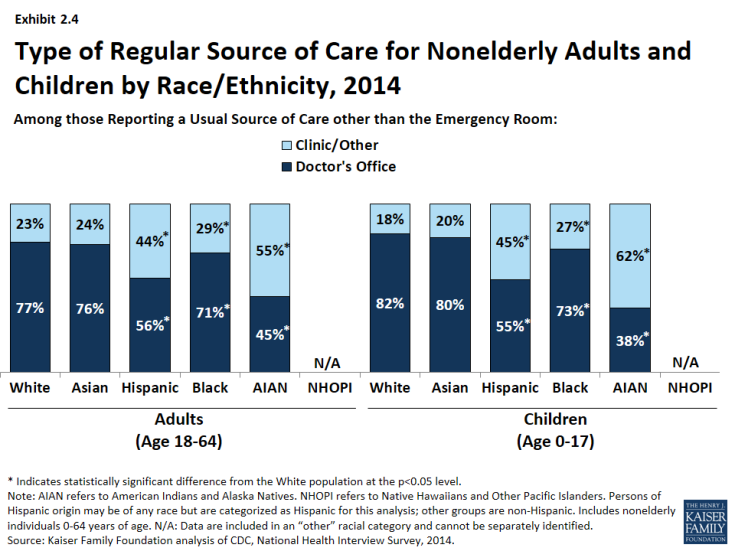 Exhibit 2.4: Type of Regular Source of Care for Nonelderly Adults and Children by Race/Ethnicity, 2014