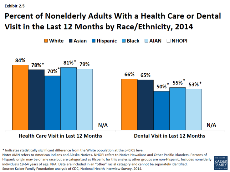 Exhibit 2.5: Percent of Nonelderly Adults With a Health Care or Dental Visit in the Last 12 Months by Race/Ethnicity, 2014