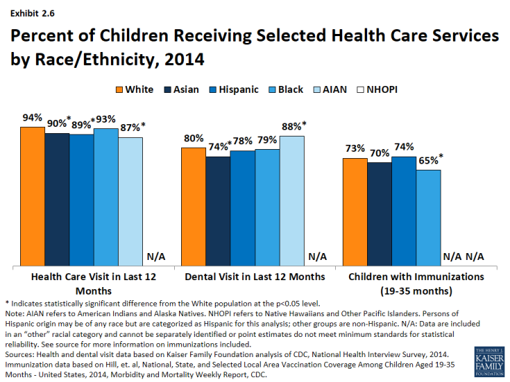 Exhibit 2.6: Percent of Children Receiving Selected Health Care Services by Race/Ethnicity, 2014