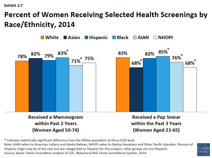 Exhibit 2.7: Percent of Women Receiving Selected Health Screenings by Race/Ethnicity, 2014