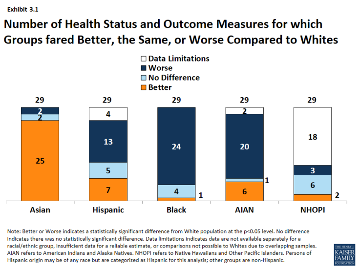 Exhibit 3.1: Number of Health Status and Outcome Measures for which Groups fared Better, the Same, or Worse Compared to Whites