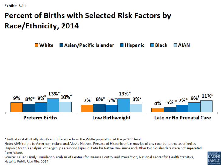 Exhibit 3.11: Percent of Births with Selected Risk Factors by Race/Ethnicity, 2014