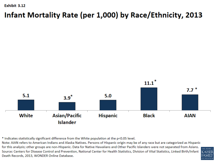 Exhibit 3.12: Infant Mortality Rate (per 1,000) by Race/Ethnicity, 2013