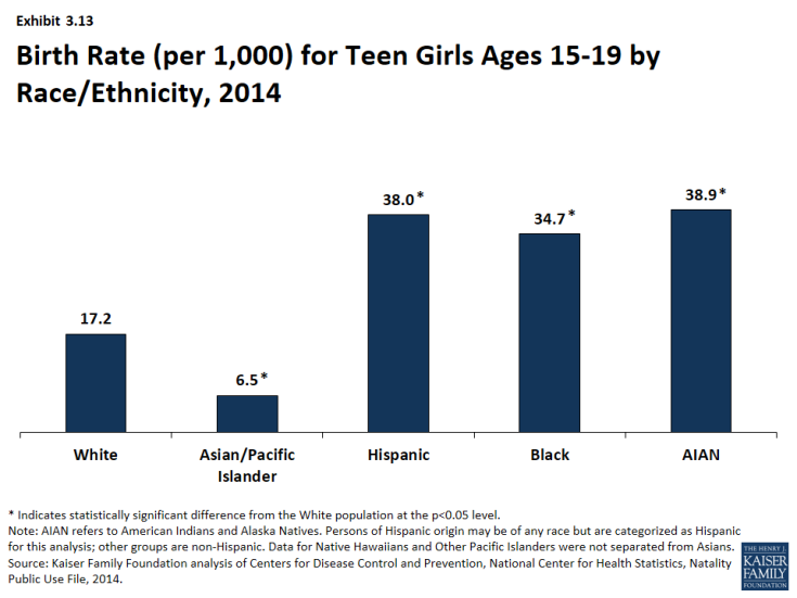 Exhibit 3.13: Birth Rate (per 1,000) for Teen Girls Ages 15-19 by Race/Ethnicity, 2014