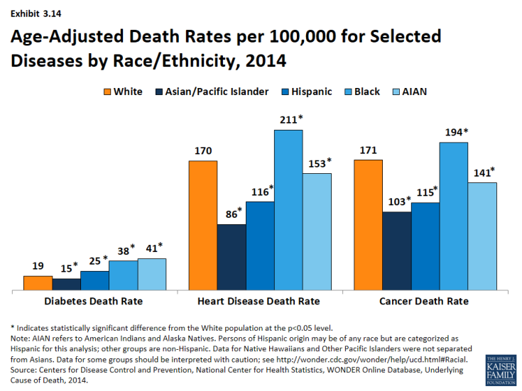 Exhibit 3.14: Age-Adjusted Death Rates per 100,000 for Selected Diseases by Race/Ethnicity, 2014