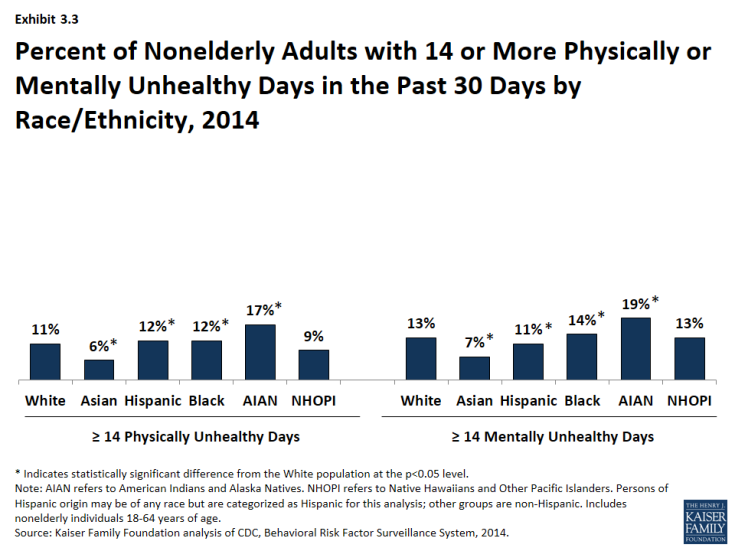 Exhibit 3.3 - Percent of Nonelderly Adults with 14 or More Physically or Mentally Unhealthy Days in the Past 30 Days by Race/Ethnicity, 2014