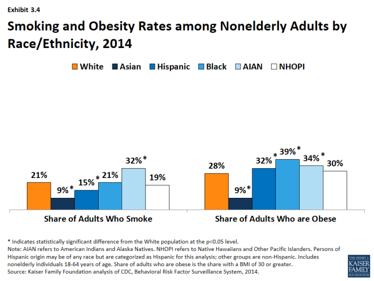 Exhibit 3.4: Smoking and Obesity Rates among Nonelderly Adults by Race/Ethnicity, 2014