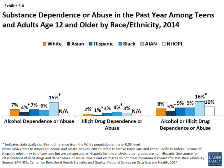 Exhibit 3.6: Substance Dependence or Abuse in the Past Year Among Teens and Adults Age 12 and Older by Race/Ethnicity, 2014